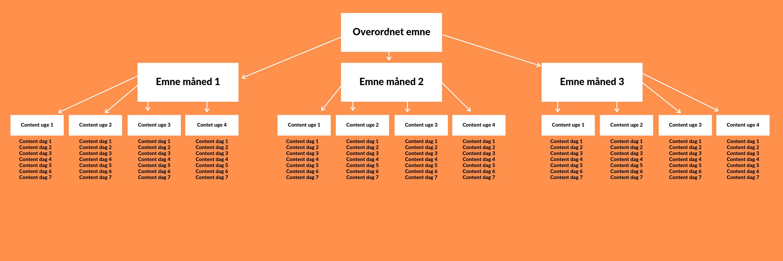 Content strategi template