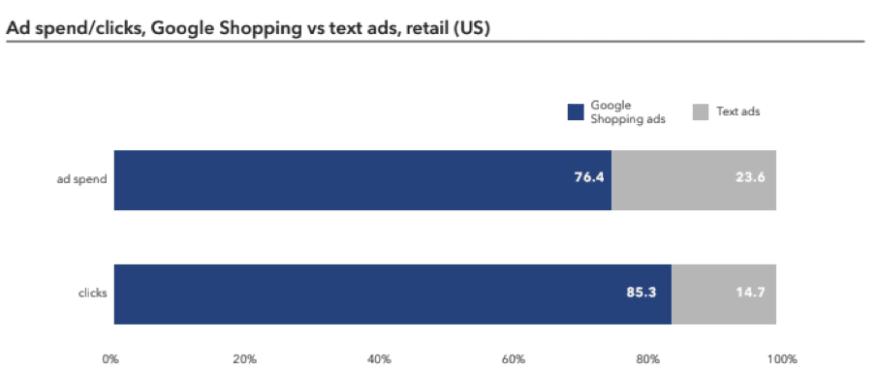 google shopping spend
